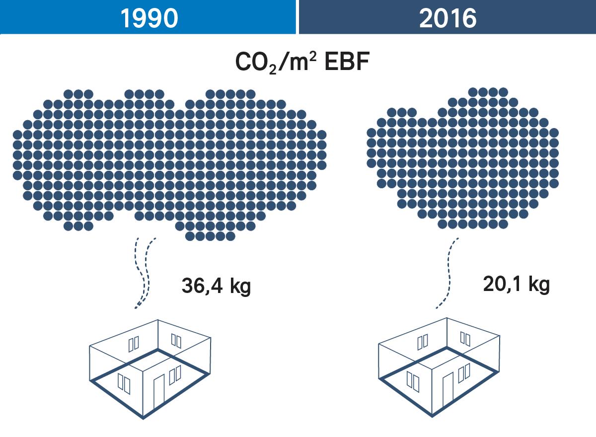 mehr erneuerbare energie effizientere fahrzeuge die klimapolitik ver ndert die schweiz. Black Bedroom Furniture Sets. Home Design Ideas