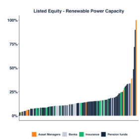 Listed Equity - Renewable Power Capacity