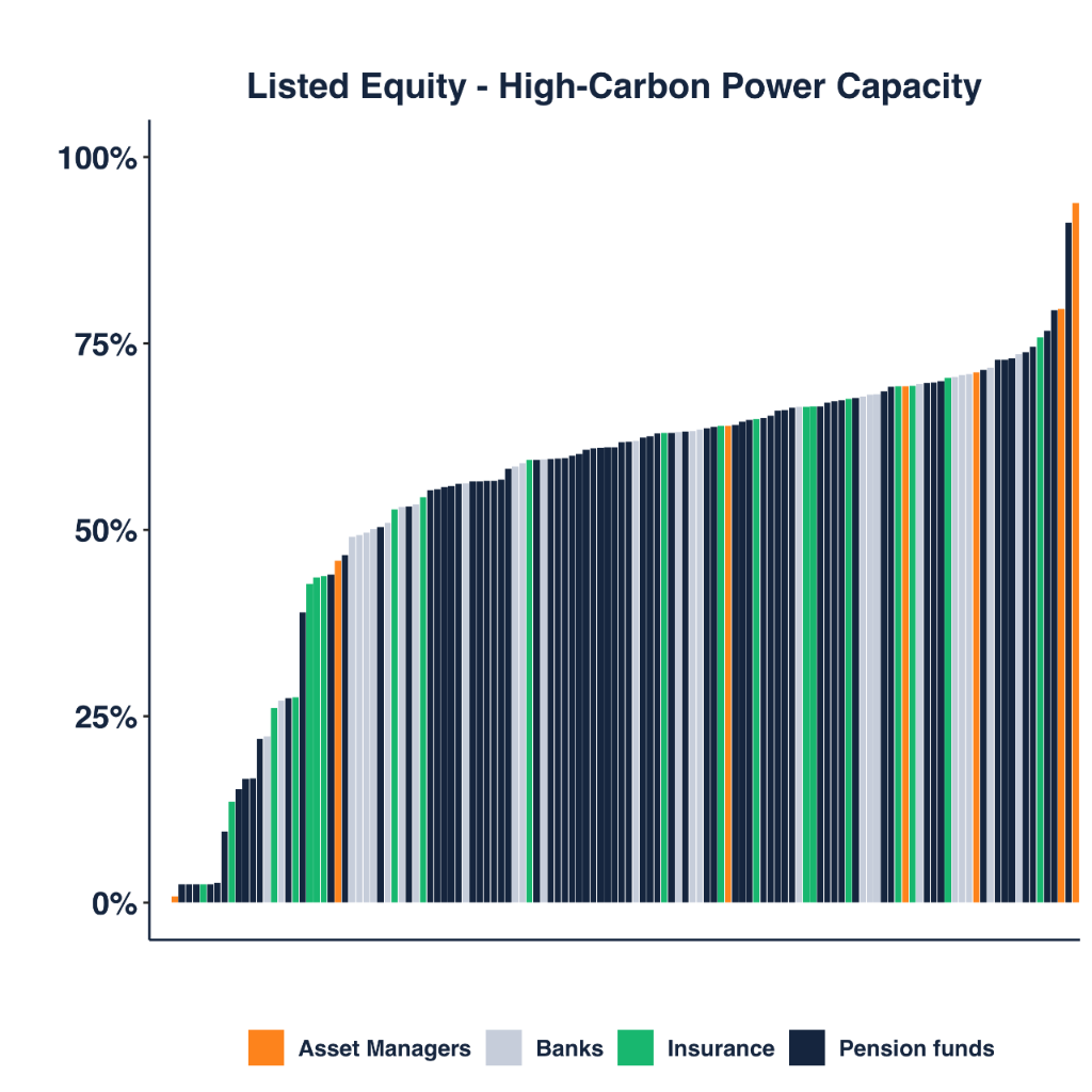 Liested Equity - High-Carbon Power Capacity