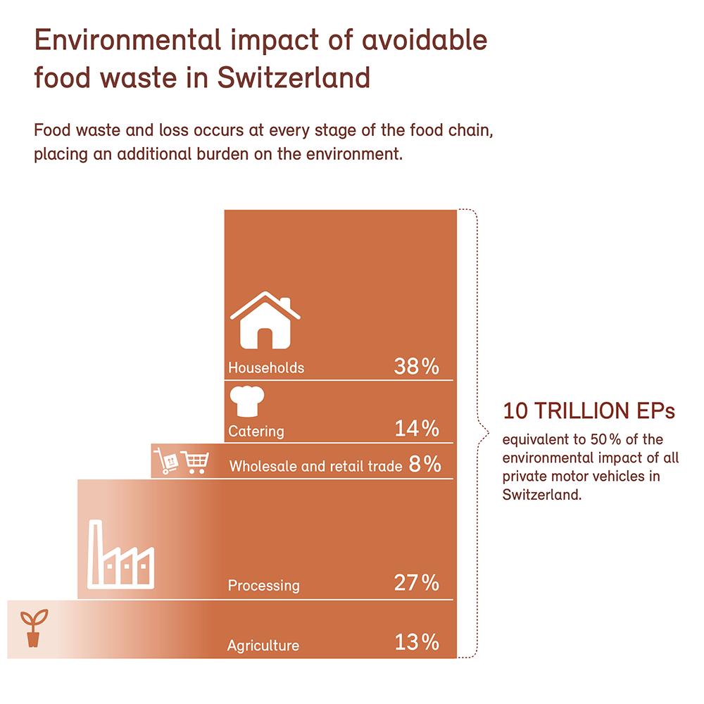 Environmental impact of avoidable food waste in Swizterland