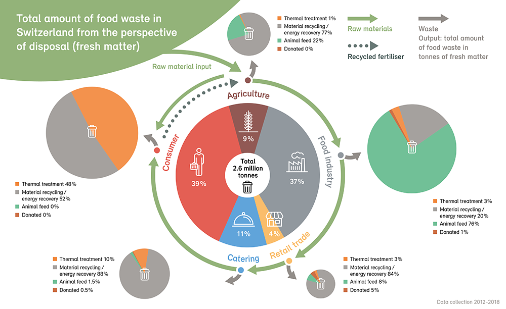 Total amount of food waste in Switzerland from the perspective of disposal (fresh matter)