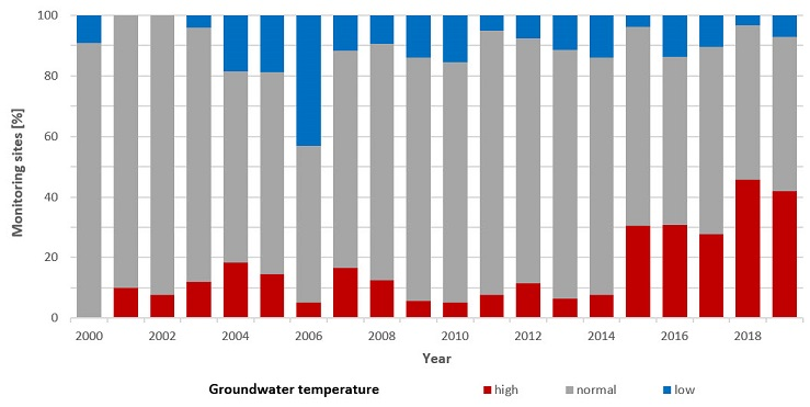 Groundwater temperature from 2000 to 2019