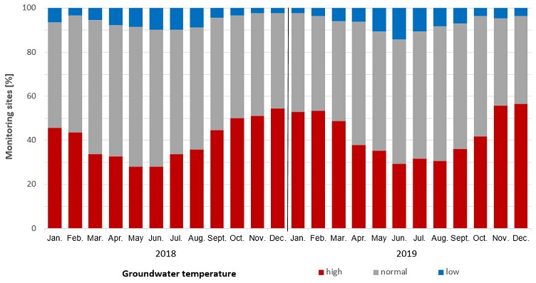 Groundwater temperature in 2018 and 2019