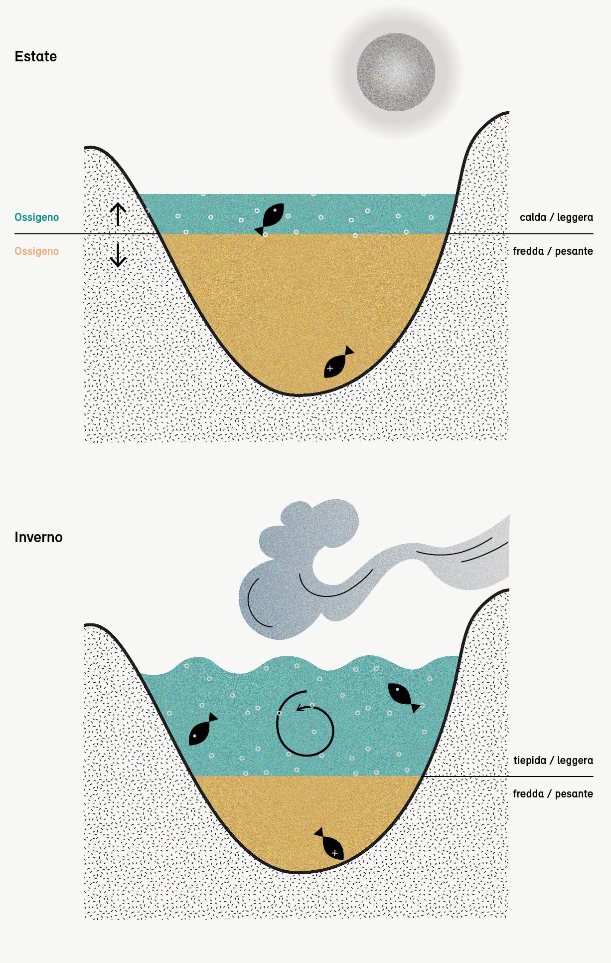 Il cambiamento climatico riduce il mescolamento dell'acqua